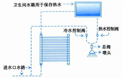 供应太阳能热水器 - 中国制造交易网