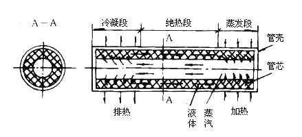 热管结构示意图