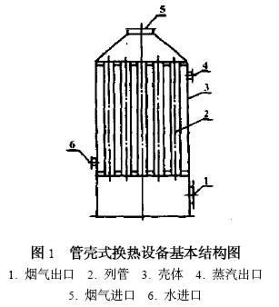 热管换热器在变换系统中的应用