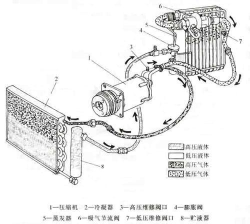 汽车空调制冷系统的工作原理与分类